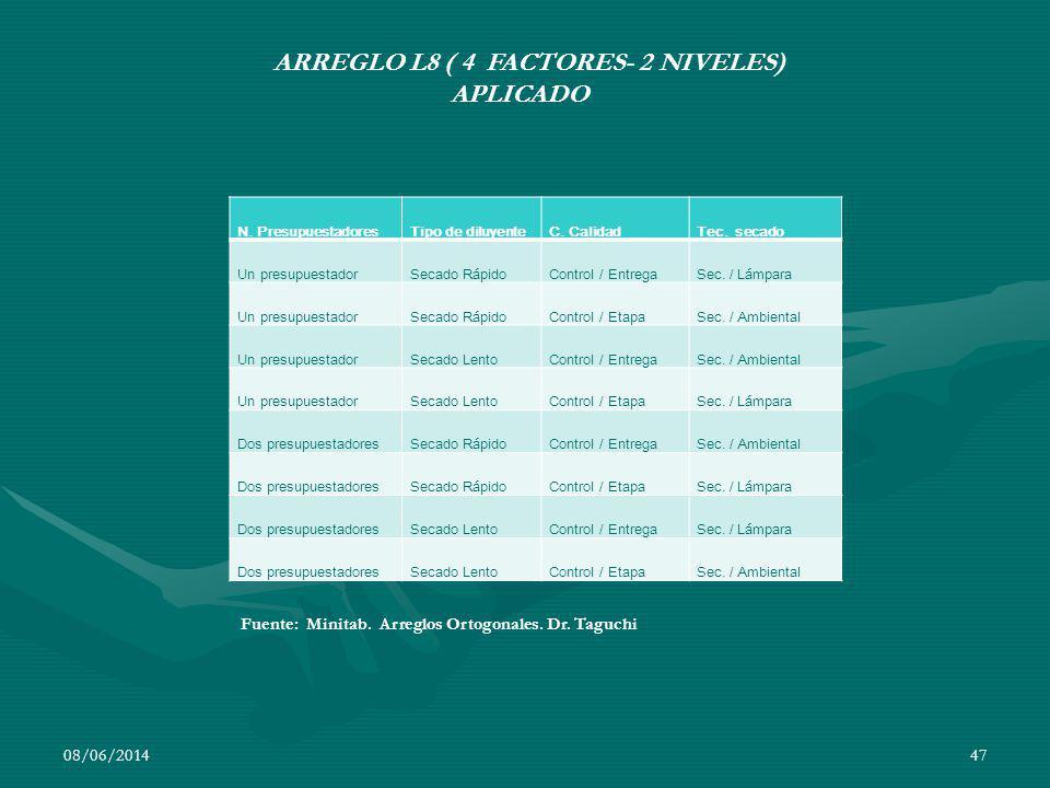 ARREGLO L8 ( 4 FACTORES- 2 NIVELES) APLICADO