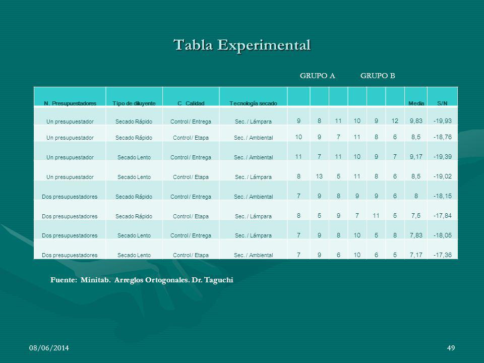 Tabla Experimental GRUPO A GRUPO B