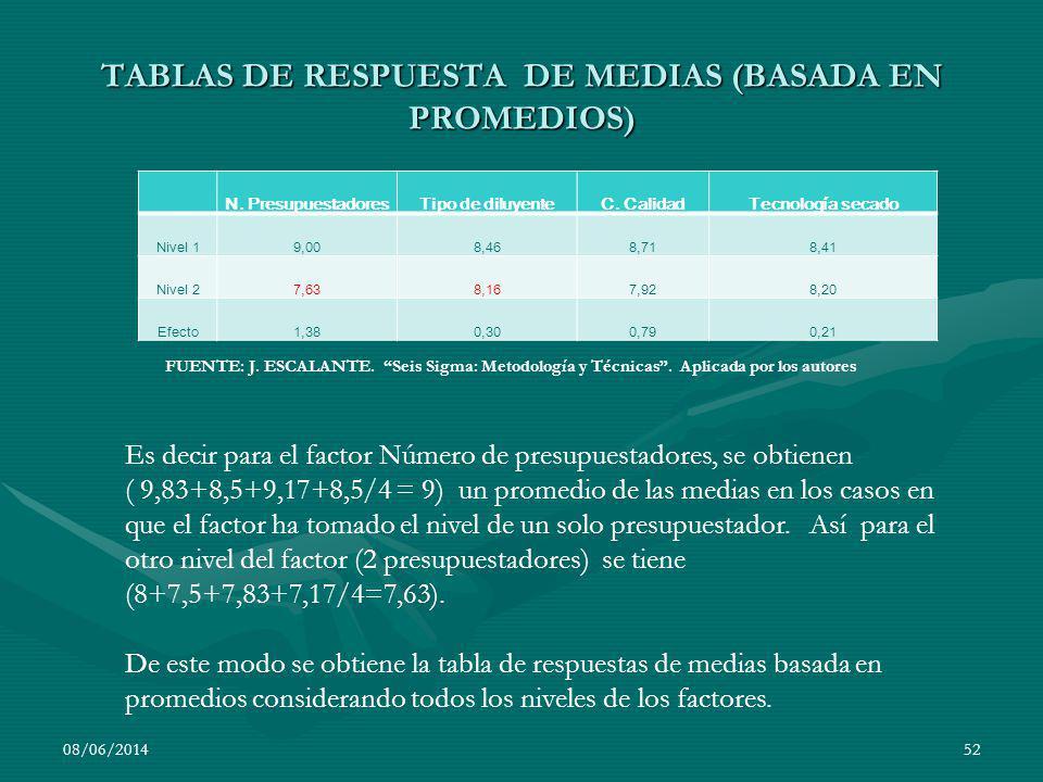 TABLAS DE RESPUESTA DE MEDIAS (BASADA EN PROMEDIOS)