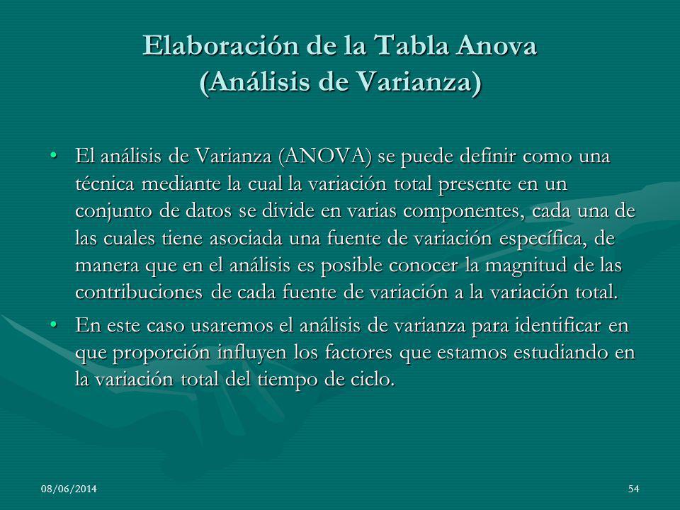 Elaboración de la Tabla Anova (Análisis de Varianza)
