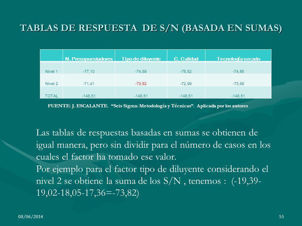 TABLAS DE RESPUESTA DE S/N (BASADA EN SUMAS)