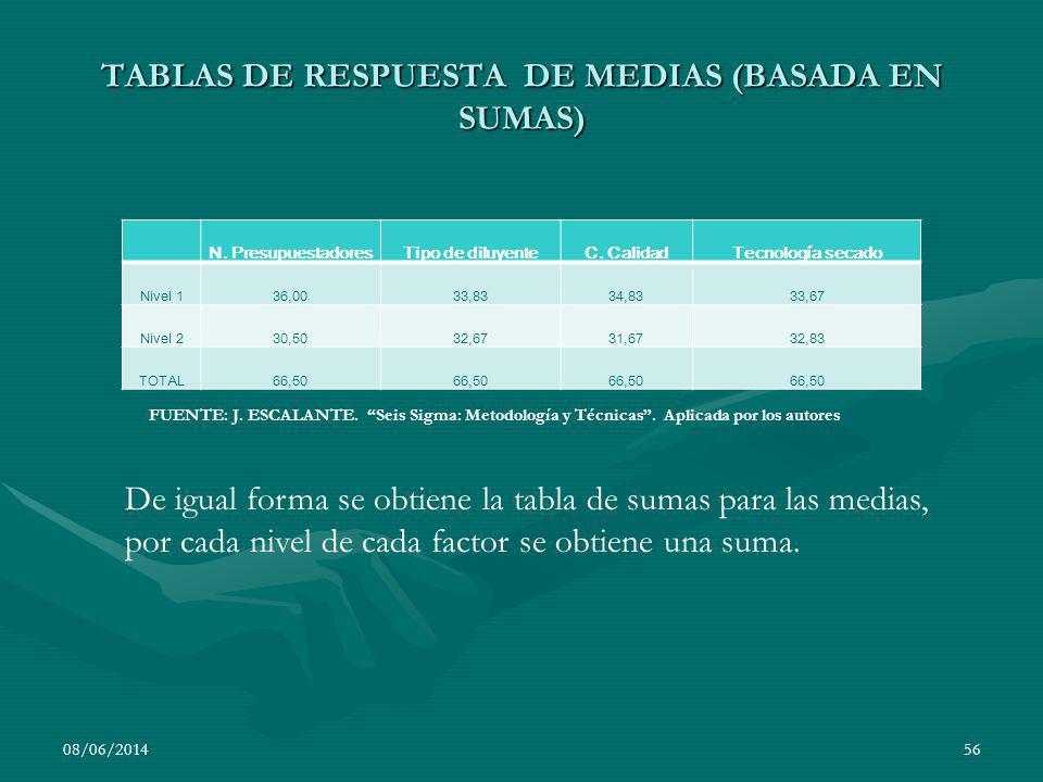 TABLAS DE RESPUESTA DE MEDIAS (BASADA EN SUMAS)