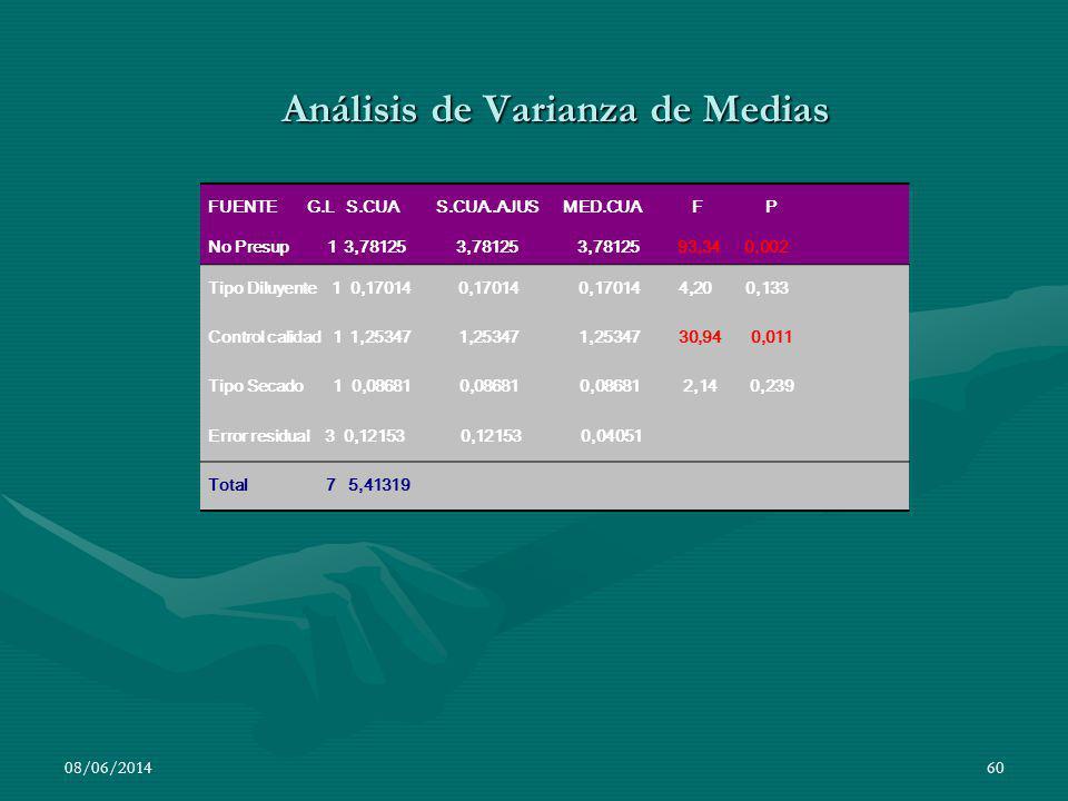 Análisis de Varianza de Medias