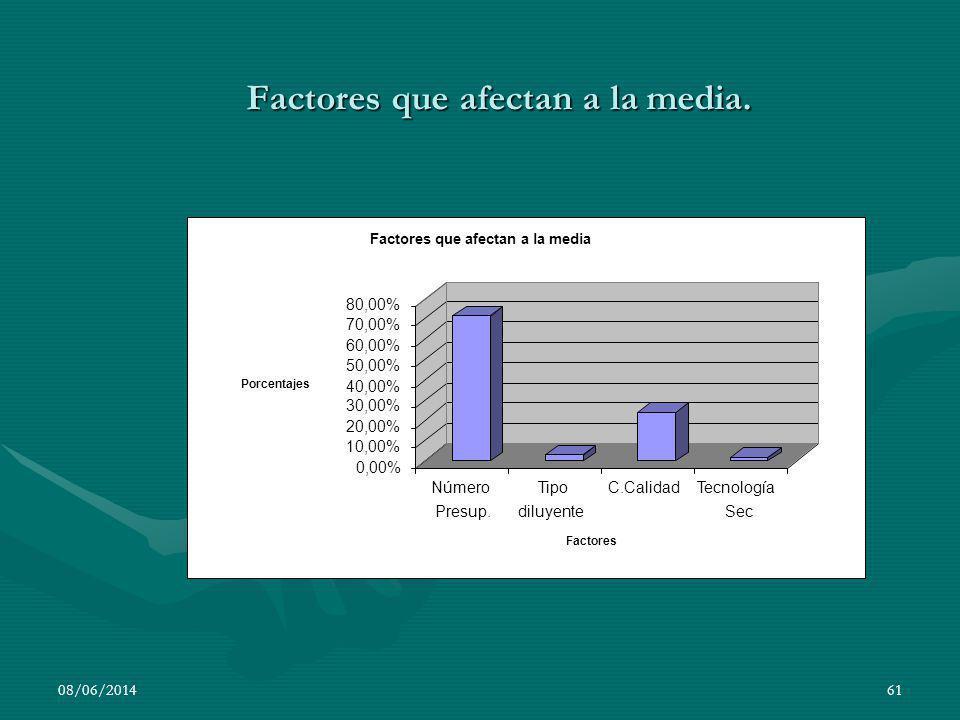 Factores que afectan a la media.