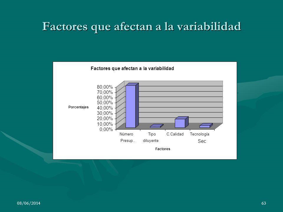 Factores que afectan a la variabilidad