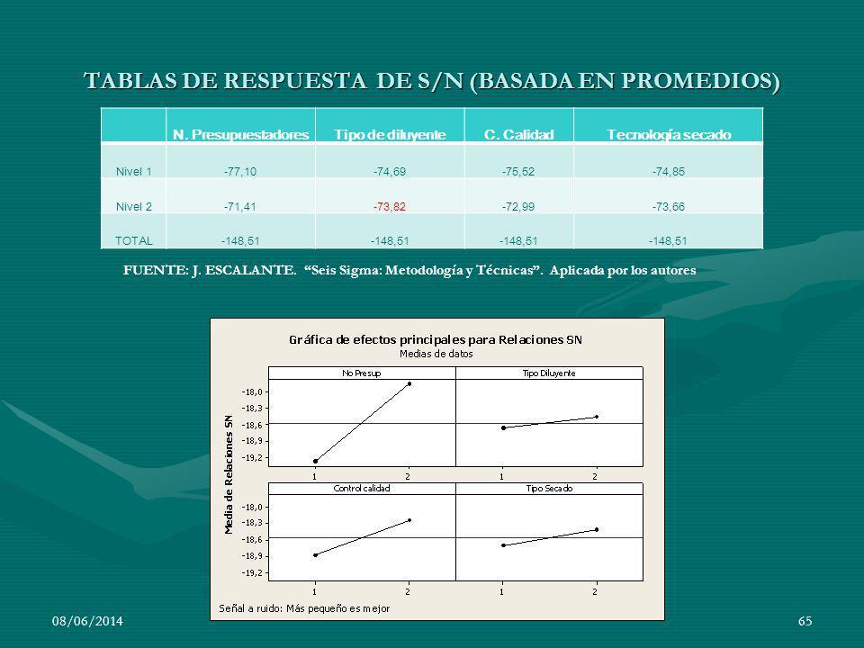 TABLAS DE RESPUESTA DE S/N (BASADA EN PROMEDIOS)