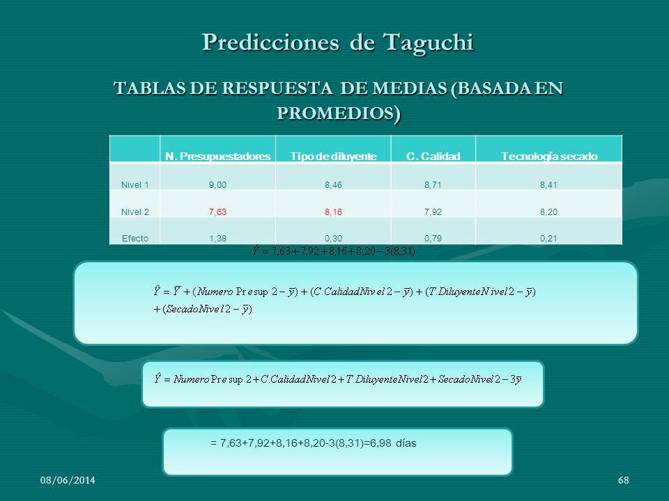 Predicciones de Taguchi
