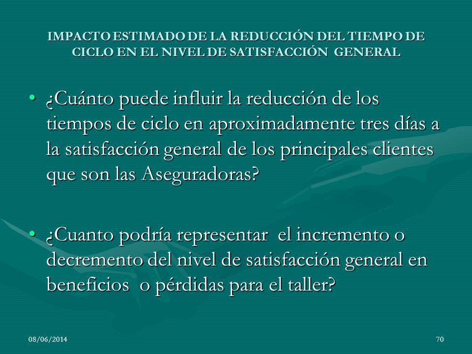 IMPACTO ESTIMADO DE LA REDUCCIÓN DEL TIEMPO DE CICLO EN EL NIVEL DE SATISFACCIÓN GENERAL