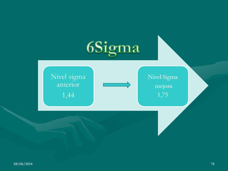 Nivel sigma anterior 1,44 Nivel Sigma mejora 1,75 6Sigma 01/04/2017