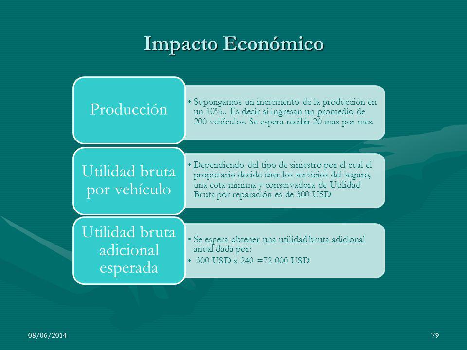 Impacto Económico 01/04/2017 Producción