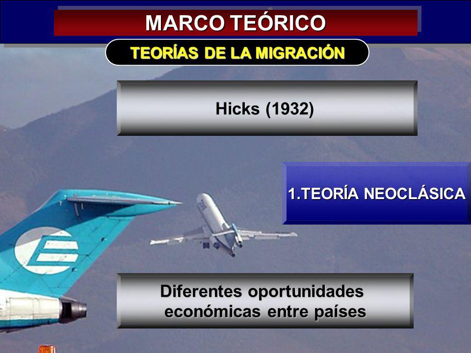 MARCO TEÓRICO Hicks (1932) Diferentes oportunidades