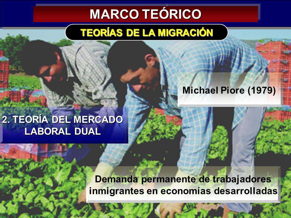 MARCO TEÓRICO TEORÍAS DE LA MIGRACIÓN Michael Piore (1979)