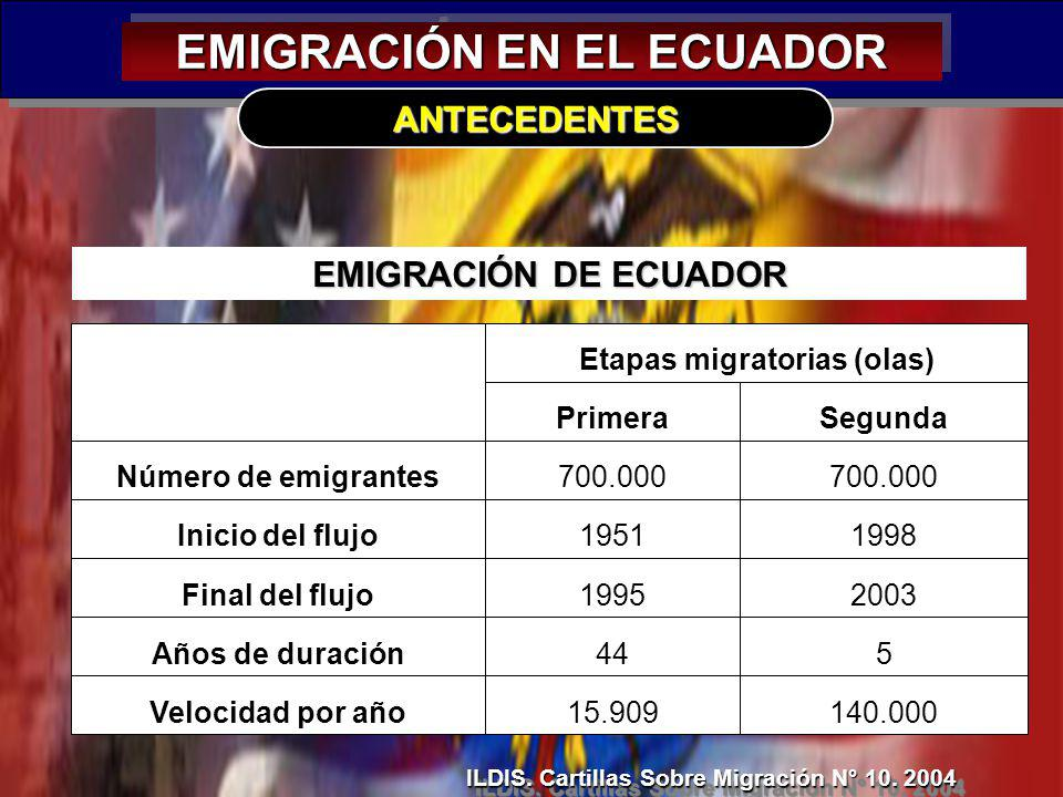 EMIGRACIÓN EN EL ECUADOR