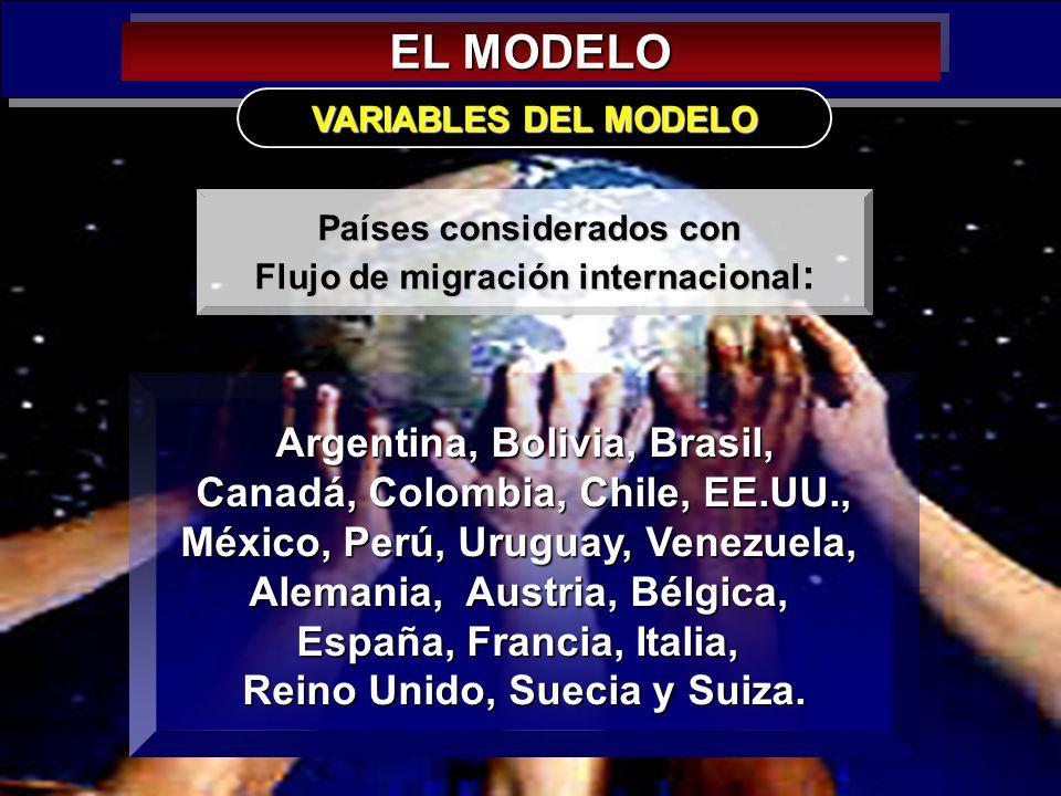 EL MODELO Argentina, Bolivia, Brasil, Canadá, Colombia, Chile, EE.UU.,