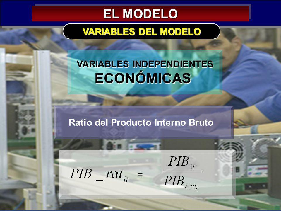 VARIABLES INDEPENDIENTES Ratio del Producto Interno Bruto