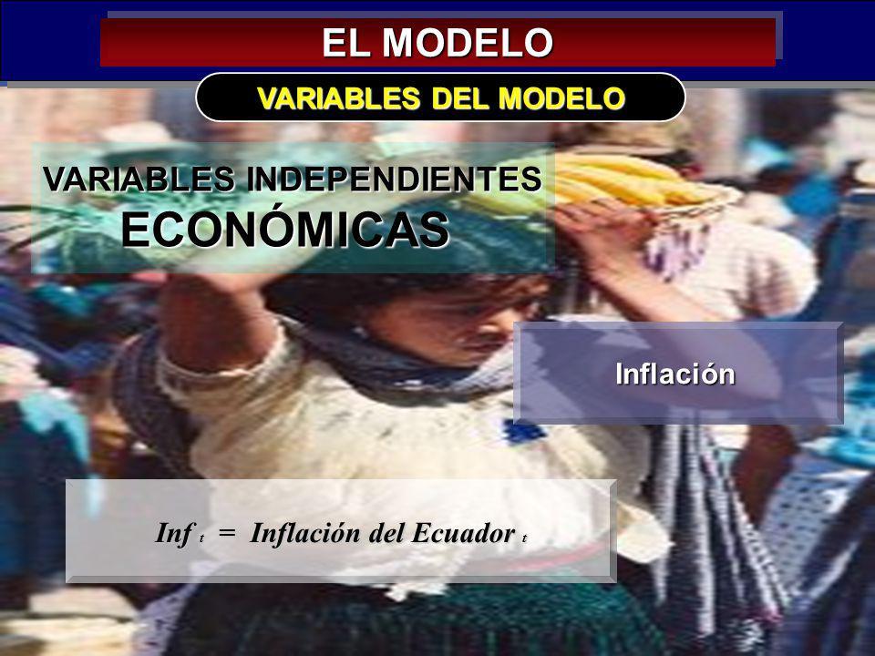 VARIABLES INDEPENDIENTES Inf t = Inflación del Ecuador t