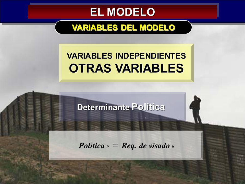 OTRAS VARIABLES EL MODELO VARIABLES DEL MODELO