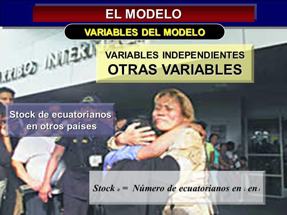 VARIABLES INDEPENDIENTES Stock it = Número de ecuatorianos en i en t