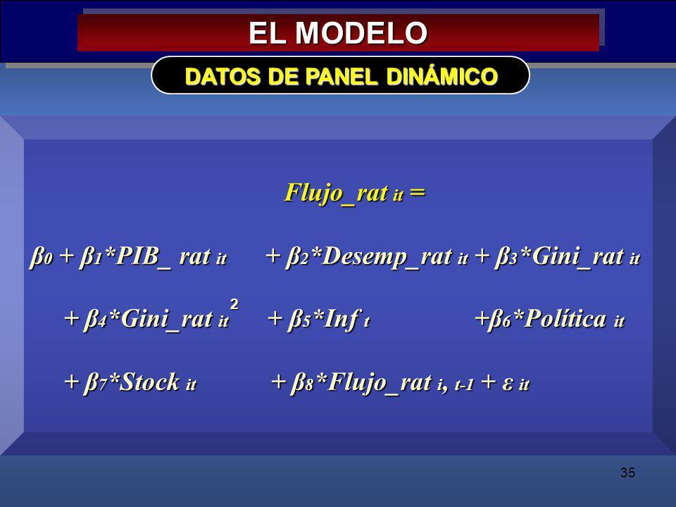 DATOS DE PANEL DINÁMICO