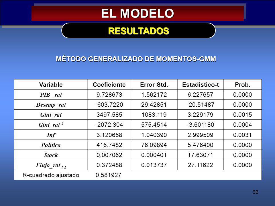 EL MODELO RESULTADOS MÉTODO GENERALIZADO DE MOMENTOS-GMM Variable