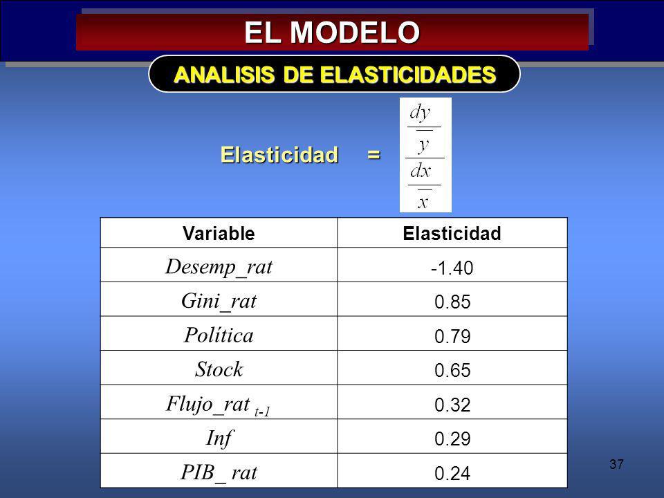 ANALISIS DE ELASTICIDADES