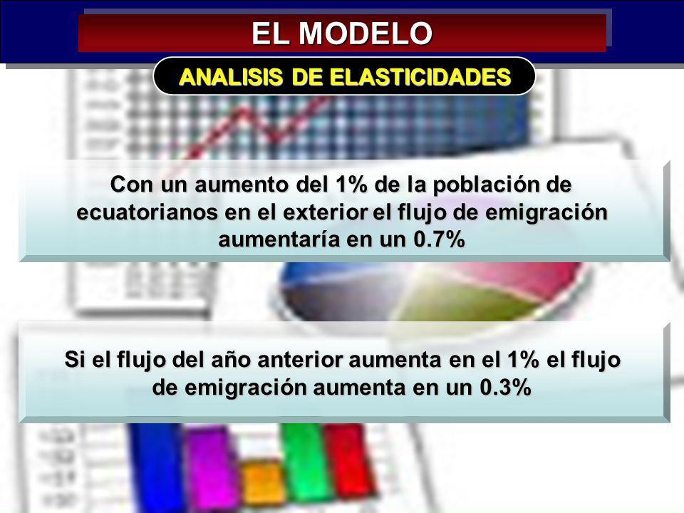 EL MODELO ANALISIS DE ELASTICIDADES