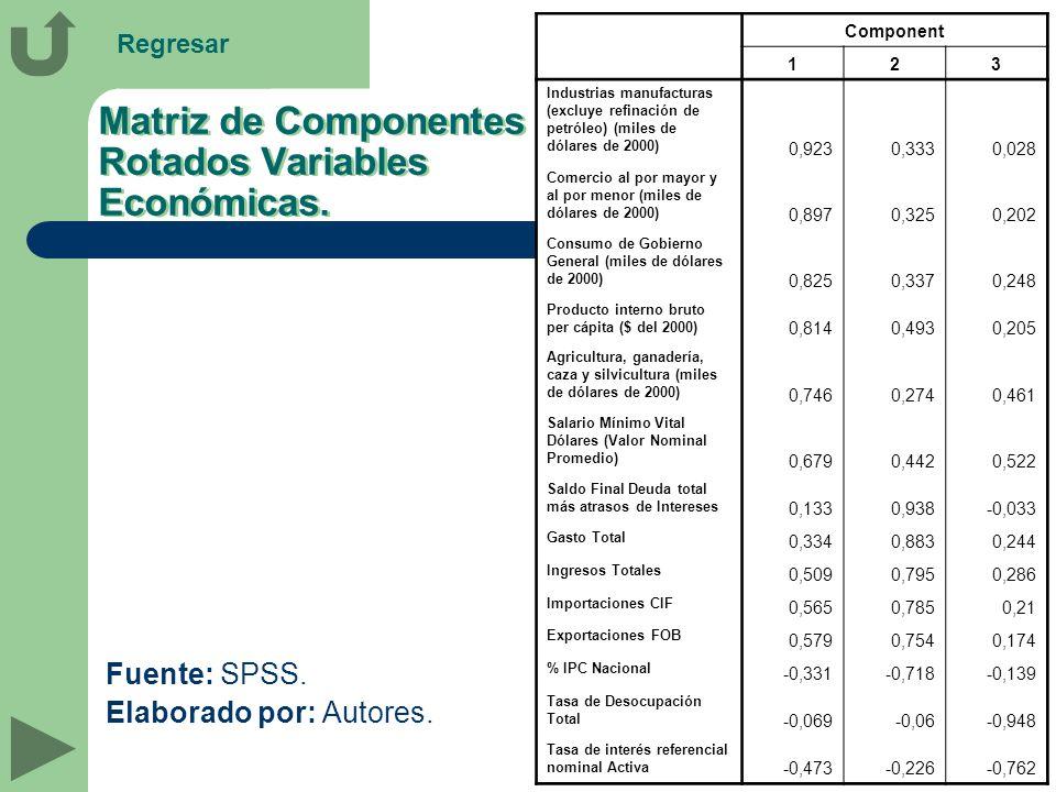 Matriz de Componentes Rotados Variables Económicas.