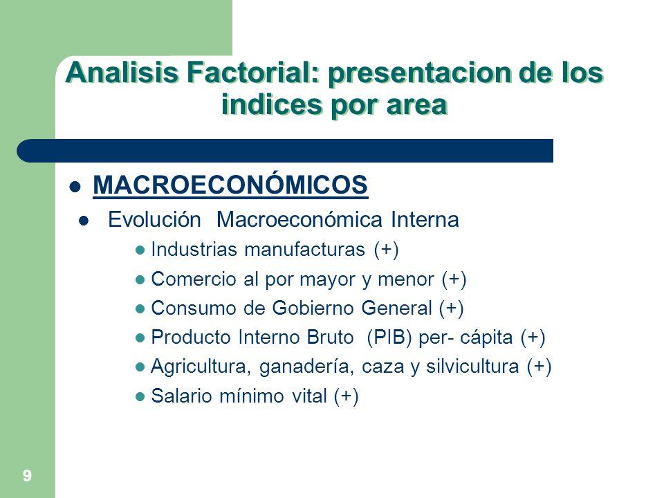 Analisis Factorial: presentacion de los indices por area