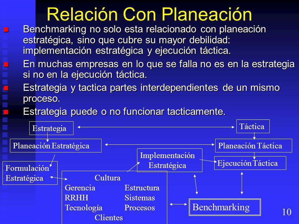 Relación Con Planeación