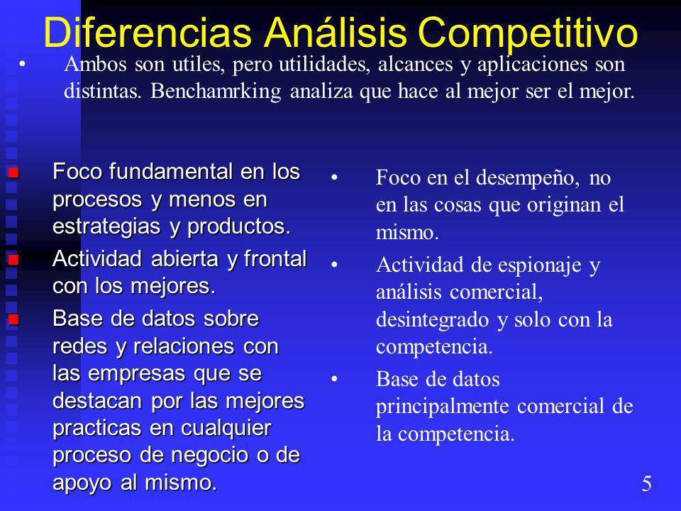 Diferencias Análisis Competitivo