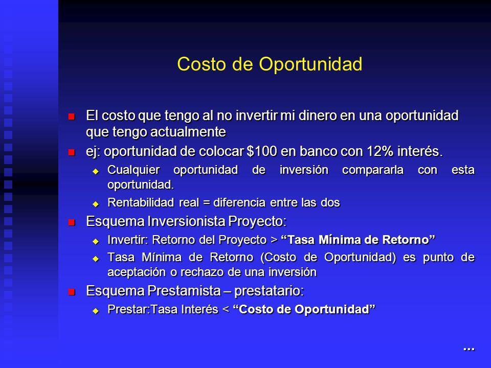 Costo de Oportunidad El costo que tengo al no invertir mi dinero en una oportunidad que tengo actualmente.