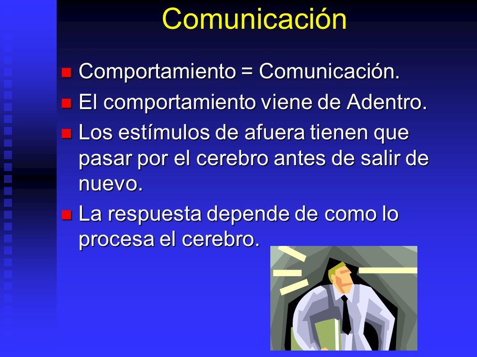 Comunicación Comportamiento = Comunicación.