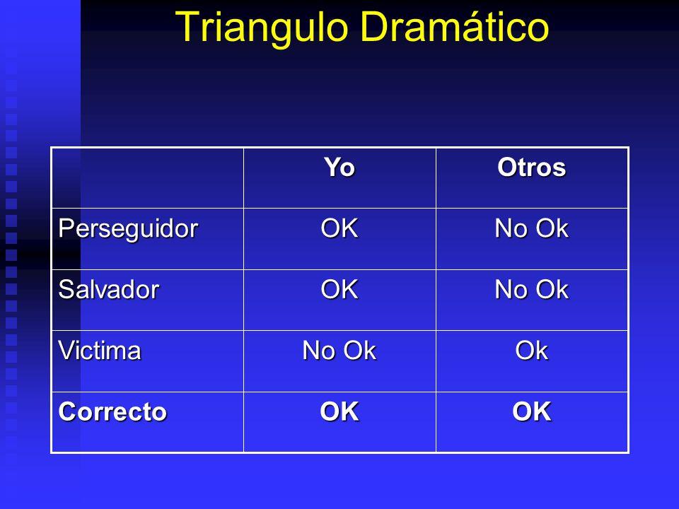 Triangulo Dramático OK Correcto Ok No Ok Victima Salvador Perseguidor