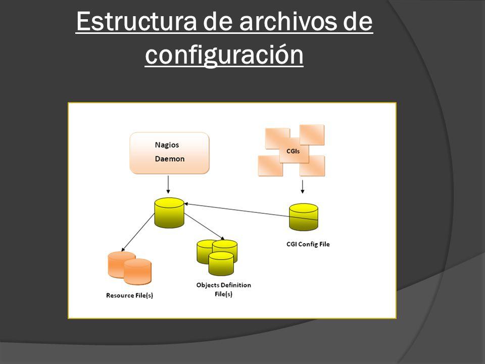Estructura de archivos de configuración