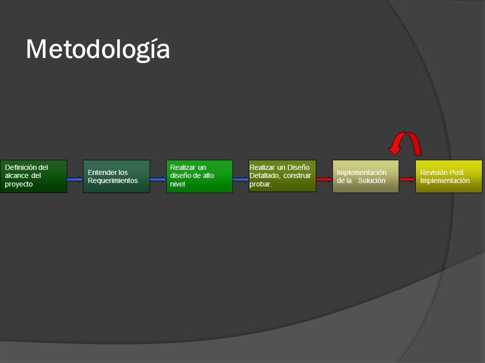 Metodología Definición del alcance del proyecto