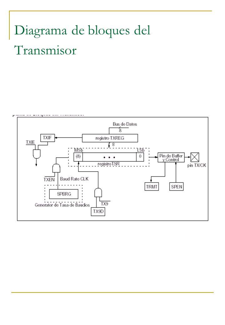 Diagrama de bloques del Transmisor