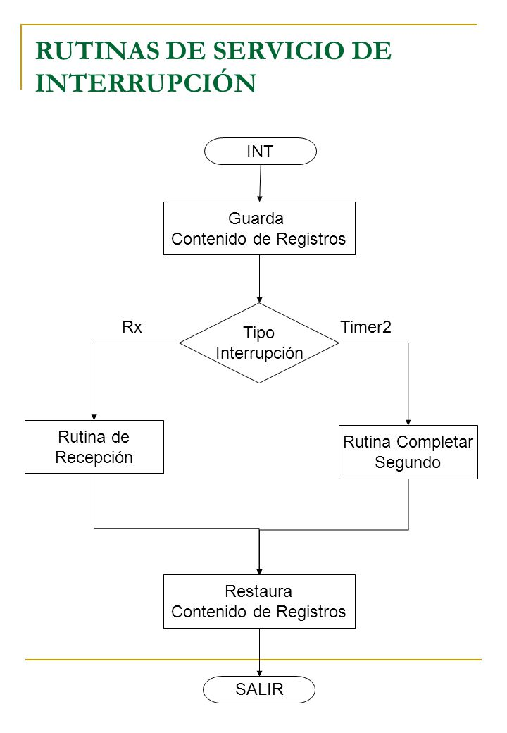 RUTINAS DE SERVICIO DE INTERRUPCIÓN