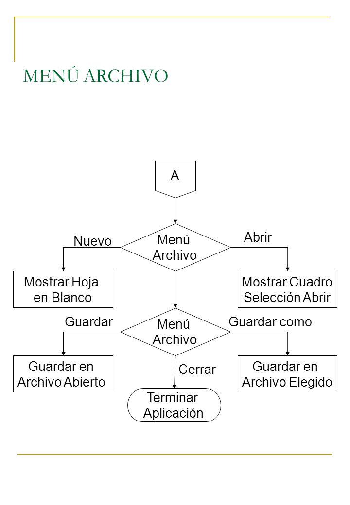 MENÚ ARCHIVO A Mostrar Hoja en Blanco Menú Archivo Mostrar Cuadro