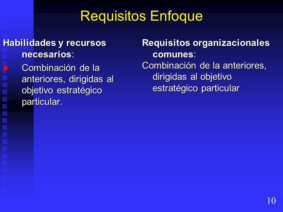 Requisitos Enfoque Habilidades y recursos necesarios:
