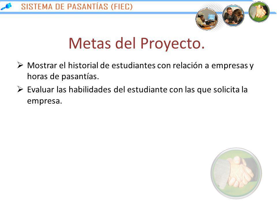 Metas del Proyecto. Mostrar el historial de estudiantes con relación a empresas y horas de pasantías.