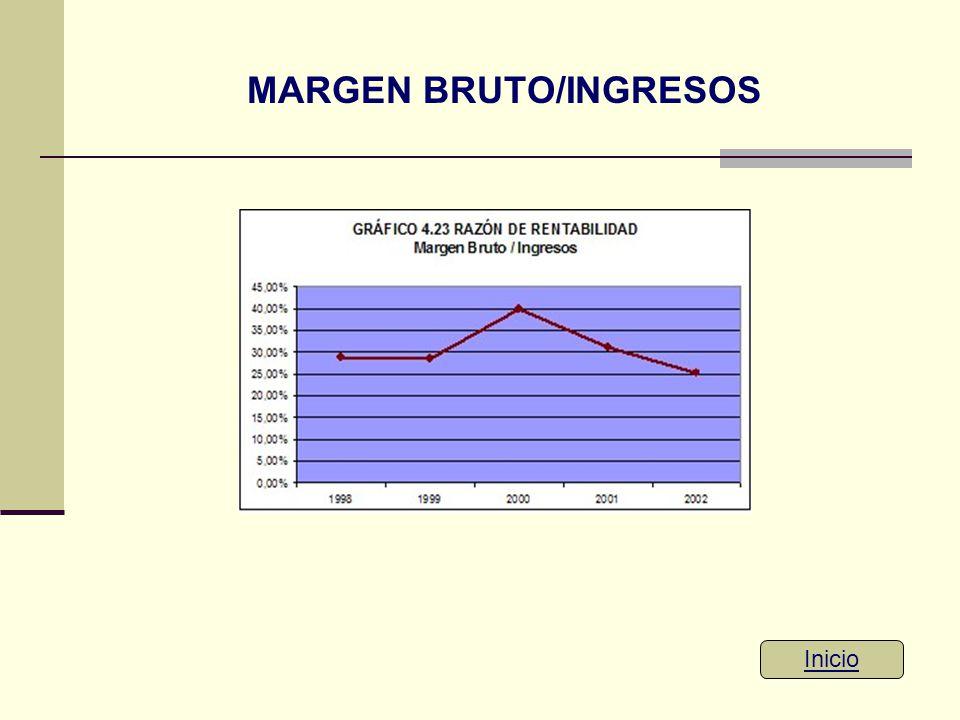 MARGEN BRUTO/INGRESOS
