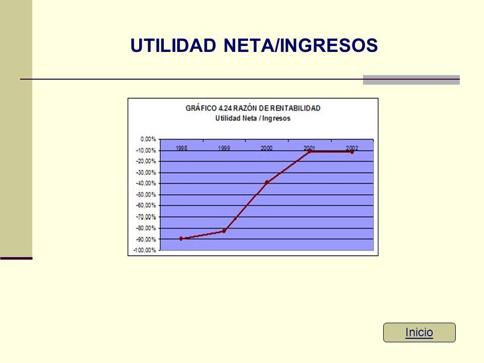 UTILIDAD NETA/INGRESOS
