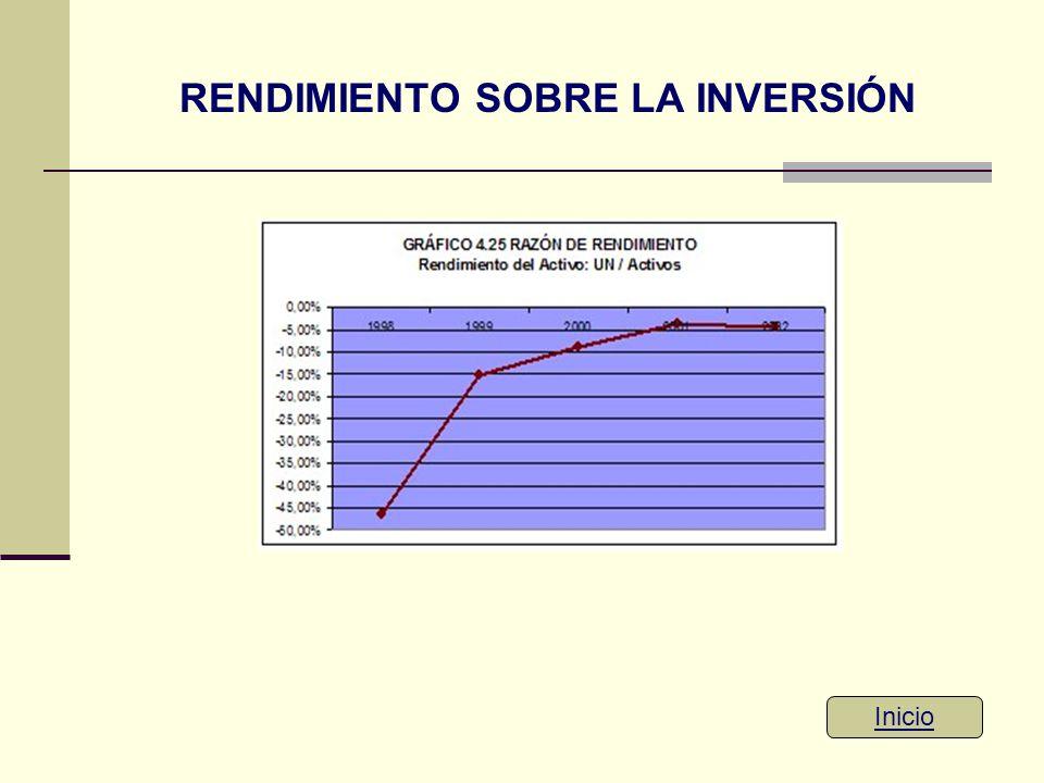 RENDIMIENTO SOBRE LA INVERSIÓN