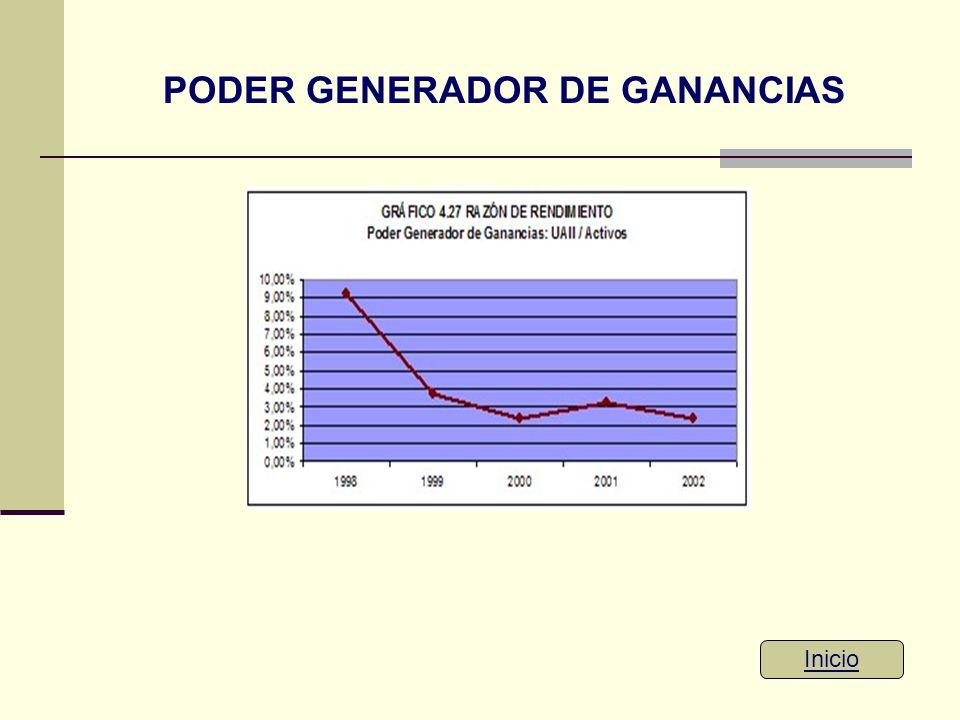 PODER GENERADOR DE GANANCIAS