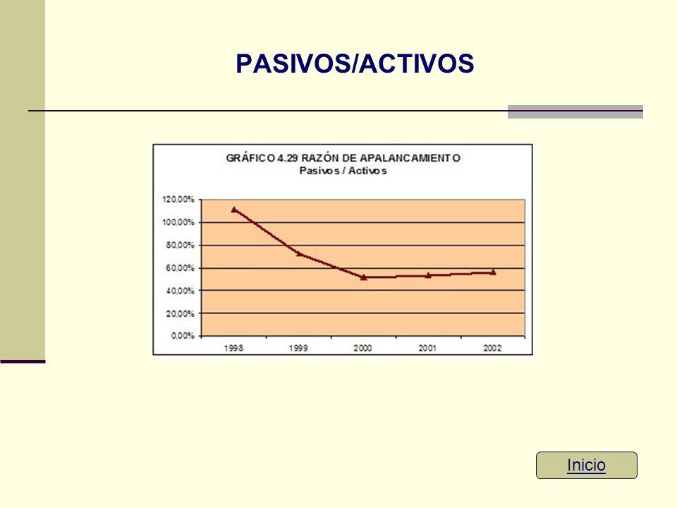 PASIVOS/ACTIVOS Inicio