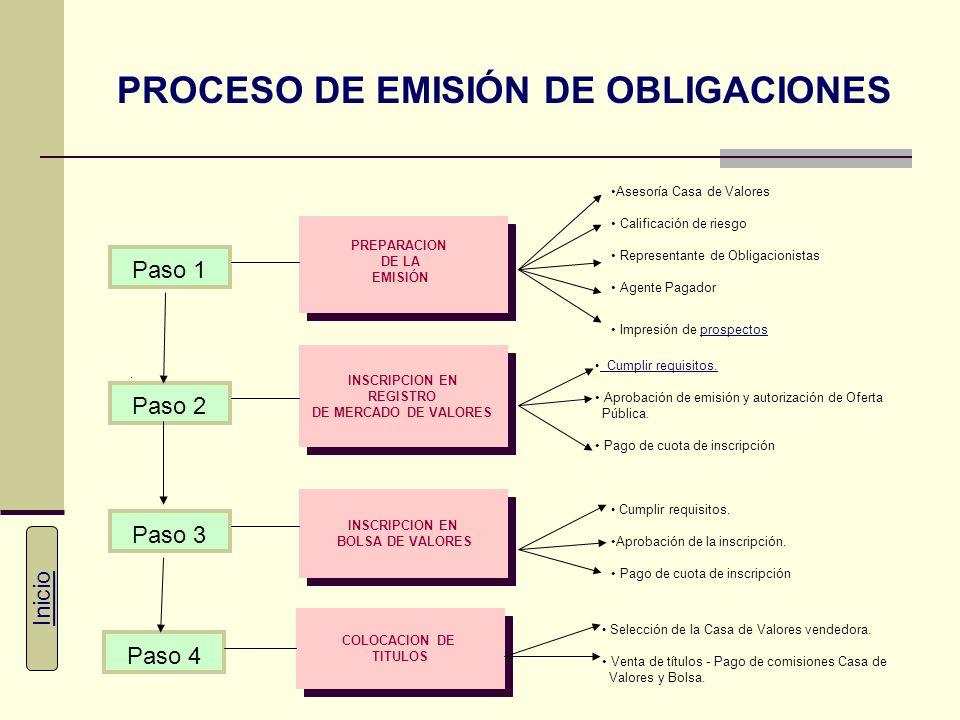 PROCESO DE EMISIÓN DE OBLIGACIONES
