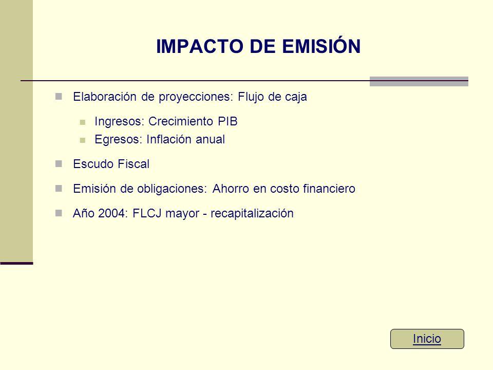 IMPACTO DE EMISIÓN Elaboración de proyecciones: Flujo de caja