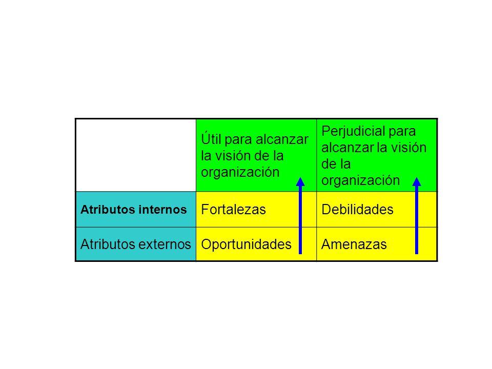 Útil para alcanzar la visión de la organización