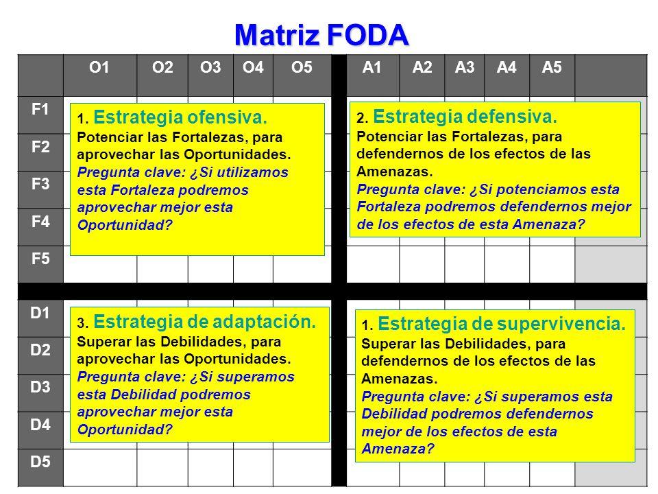 Matriz FODA 1 2 3 4 O1 O2 O3 O4 O5 A1 A2 A3 A4 A5 F1 F2 F3 F4 F5 D1 D2