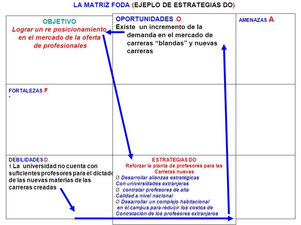 LA MATRIZ FODA (EJEPLO DE ESTRATEGIAS DO)